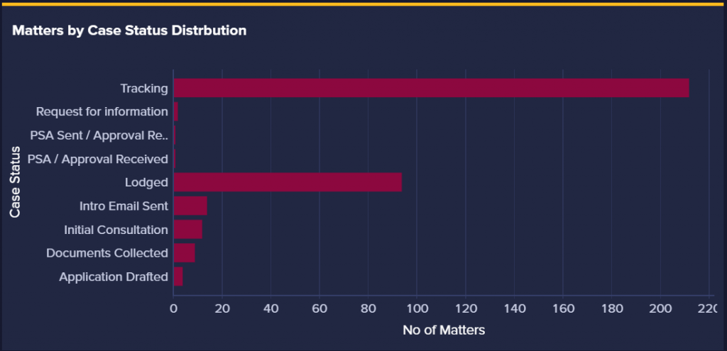 An image of the case status distribution on the dashboard