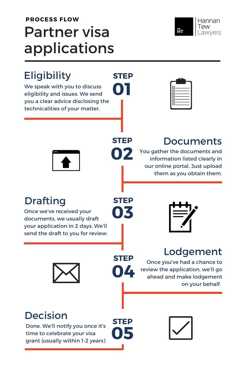 Partner visa application process