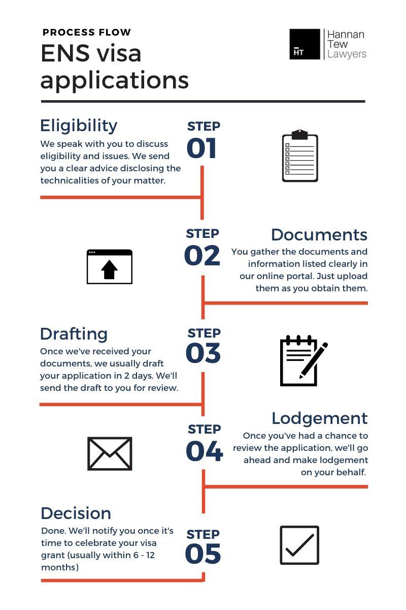 ENS visa process