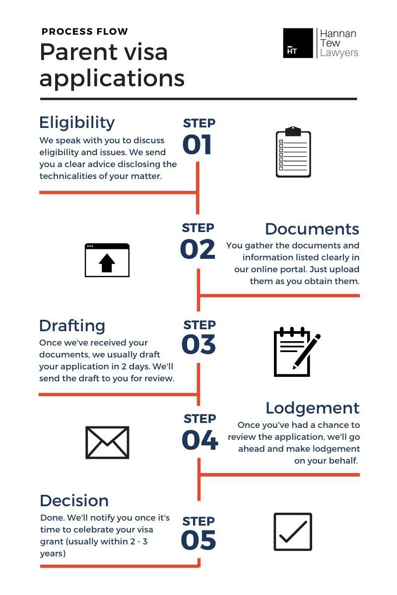 Parent visa process
