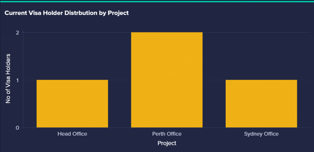 An image of the project distribution on the client dashboard